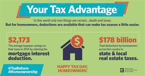Tax Day is Here Again. Here's the Big Homeowner Advantage ...