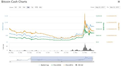The bitcoin cash bch price predictions below use a combination of these to determine a possible price. Value of bitcoin cash predictions for 2018 and beyond