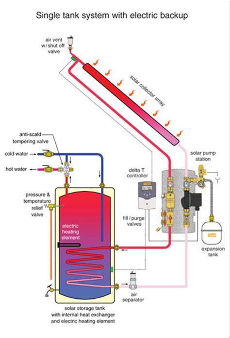 Solar Hot Water Indiana Mann Plumbing Inc