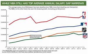 Has MLB Overrun NBAs Star Salary System