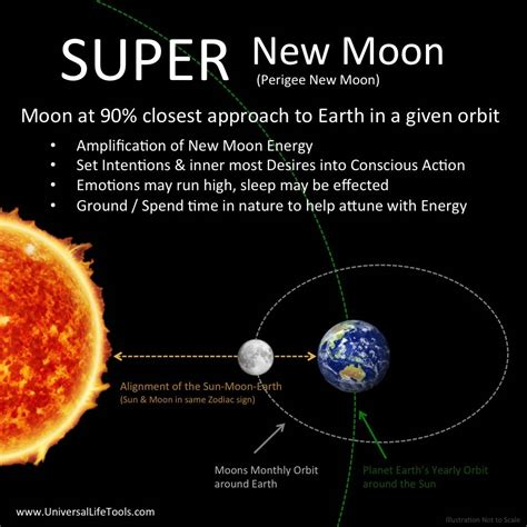 Image result for super moon