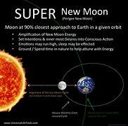 Image result for super moon