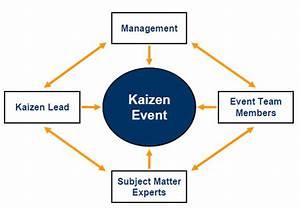 Flow Diagram Of Kaizen Roles  U0026 Responsibilities