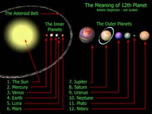 Wormwood, Planet X, Nibiru, Comet Elenin, NASA, Pole Shift ...