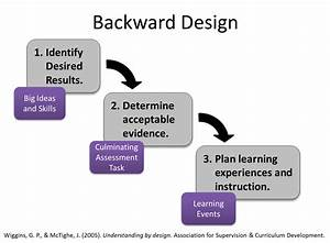 Adventures In Blended Learning  Learning Outcomes And