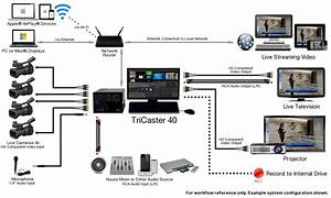 Used Tricaster 40  Call For Pricing