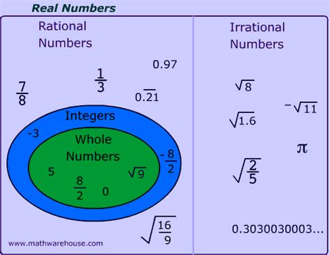 rational and irrational numbers explained with exles