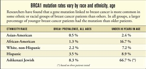 study tracks breast cancer gene  racial groups