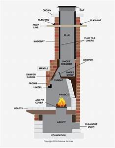 Fireplace Parts - Chimney Diagram Transparent Png - 742x1024