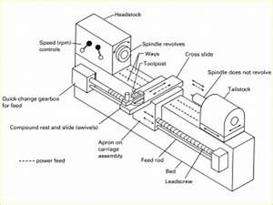 different lathe machine parts with diagrams mechanical With lathe diagram