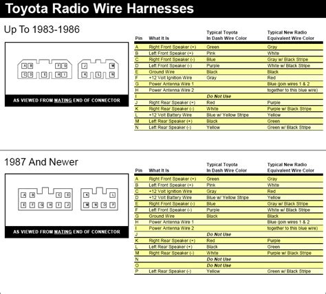 Toyota Radio Wiring Diagram Despratly Needed