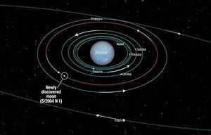 SETI Scientist Discovers New Moon of Neptune: S/2004 N 1 ...