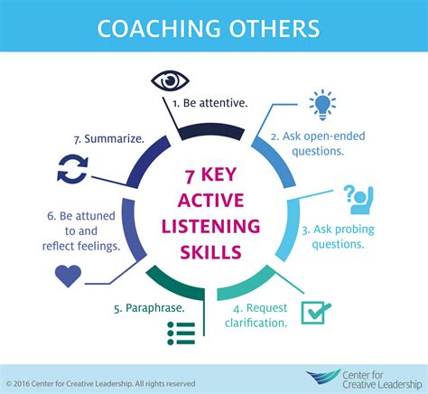 Coaching Others Use Active Listening Skills