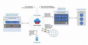 Azure Firewall Gebruiken Om Virtueel Bureau Blad Van