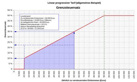 dateilinear progressiver tarif grenzsteuersatzsvg