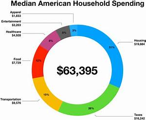 Typical Household Budget Chart Of The Week What Does The Average Household Spend