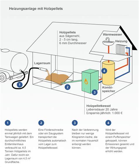 Experten Rat Eine Neue Heizung Rechnet Sich Fast Immer by Mit Erneuerbarer Energie Ins Eigenheim Ratgeber