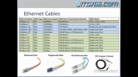 Ethernet Cable Types Part 1