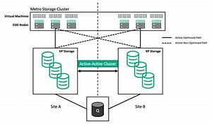 Implementing Vsphere Metro Storage Cluster Using Hpe Xp
