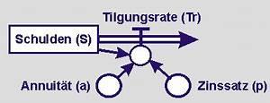 Annuität Berechnen : modellierung eines dynamischen tilgungsplan ~ Themetempest.com Abrechnung