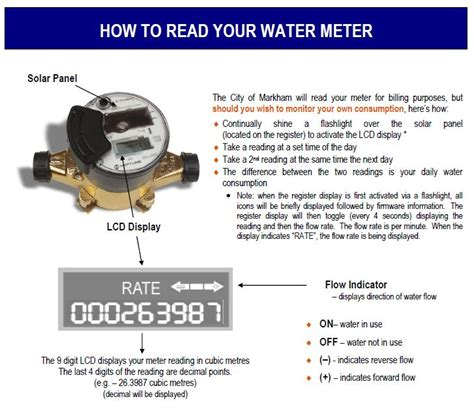 City Of Markham  Reading Your Water Meter