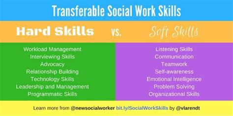 Skills Of A Social Worker To Put On A Resume by Social Work Career Connect Changing Areas Of Practice The Transferability Of Social Work