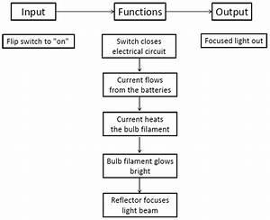 Fmea Corner  Functional Block Diagrams