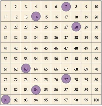 Math Number Subtraction Patterns Hundred Chart 2008