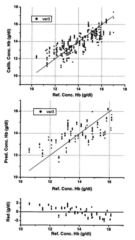 Noninvasive total hemoglobin measurement