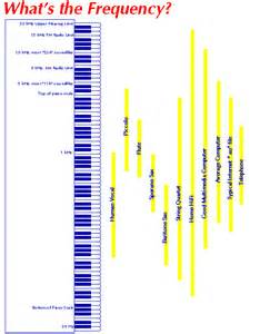 Sound Frequencies Chart