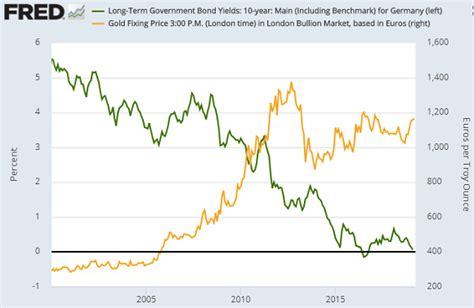 gold prices struggle  ecbs draghi joins dovish turn