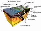 Subduction - Wikipedia