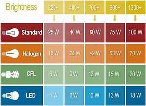 Bulb Wattage Conversion Chart Led Lumens To Watts Conversion Chart Modern Lighting
