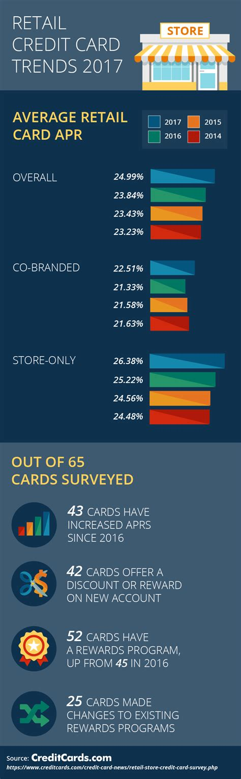 2017 Retail Store Card Survey Customers Lured To High. Prestigious Business Schools Sever 2008 R2. Shoreline School Of Cosmetology. London School Of Design Vmware Server Hosting. Www Fafsa Ed Gov Student Loan. What Can I Do With A Nutrition Degree. Small Business Manufacturing Software. Oxford University Free Online Courses. Gas Efficient Luxury Cars Dish Family Package