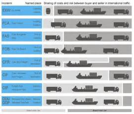 Incoterms Shipping Terms Chart