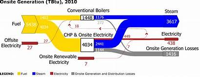 Sankey Diagram Energy Manufacturing Generation Onsite Sector