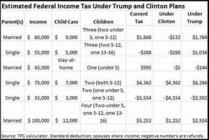 Standard Chart Of Accounts Example Trump 39 S Tax Cut Claims Factcheck Org