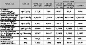 Beton Mischverhältnis Tabelle : deutsche bauzeitschrift ~ A.2002-acura-tl-radio.info Haus und Dekorationen