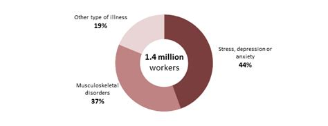 statistics work related ill health  occupational disease