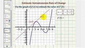 Ex 3  Estimate The Value Of A Derivative At A Point On A Graph Using A Tangent Line