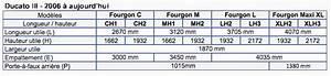 Fiat Ducato Dimensions Exterieures : dimensions v hicules utilitaires fiat ~ Medecine-chirurgie-esthetiques.com Avis de Voitures