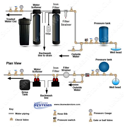 what should i put in my water for my christmas tree where should an iron filter be placed before or after the well pressure tank