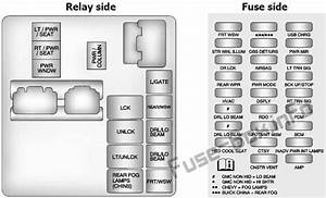 Instrument Panel Fuse Box Diagram  Buick Enclave  2014