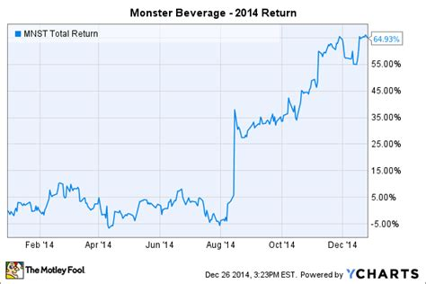 monster beverage soared    whats
