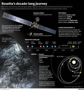 Rosetta probe's landing site on comet 67P/Churyumov ...