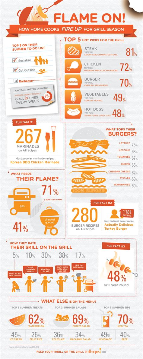 Foodista Infographic How Home Cooks Fire Up For Grill Season