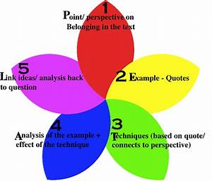 ways to remember to do your homework creative writing in english online course steps to teach creative writing