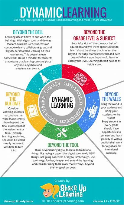 Learning Dynamic Infographic Classroom Framework Management Shakeuplearning