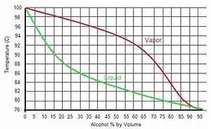 31 Ethanol Phase Diagram
