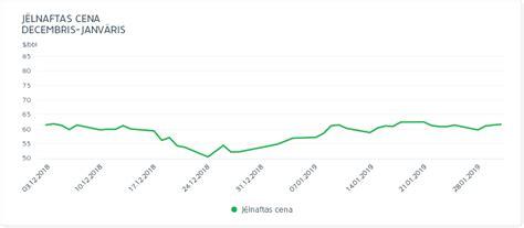 Enerģijas tirgus apskats 2018. gada janvārī - Enefit Latvija
